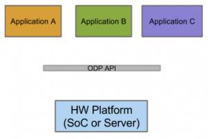 ODP API